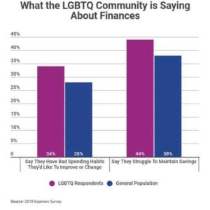 Experian Survey in 2018 of lgbt financial planning - an overview
