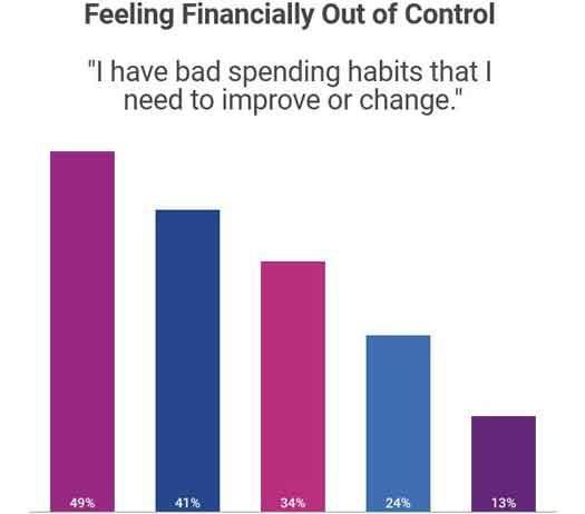 Experian LGBT 2018 Survey of financial planning struggles