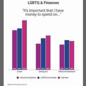 Experian Survey 2018 of lgbt financial planning, travel, dining, and entertainment