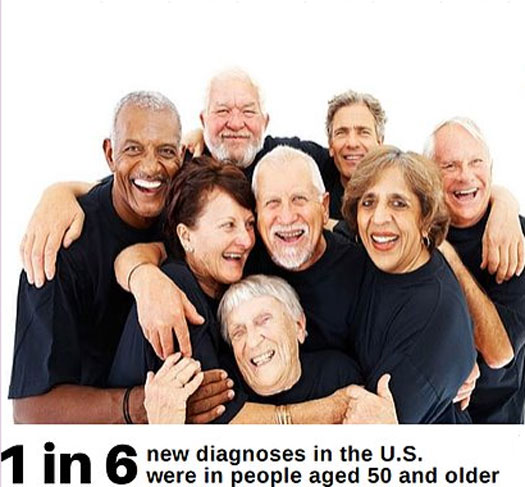 One in six new diagnoses of HIV are in adults over 50.