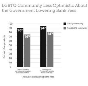 2018 study shows LGBTs are more distrustful of government programs than the general population.