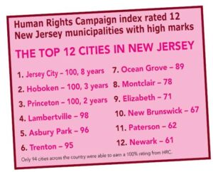 Top 12 New Jersey towns rated for LGBTQ Equality